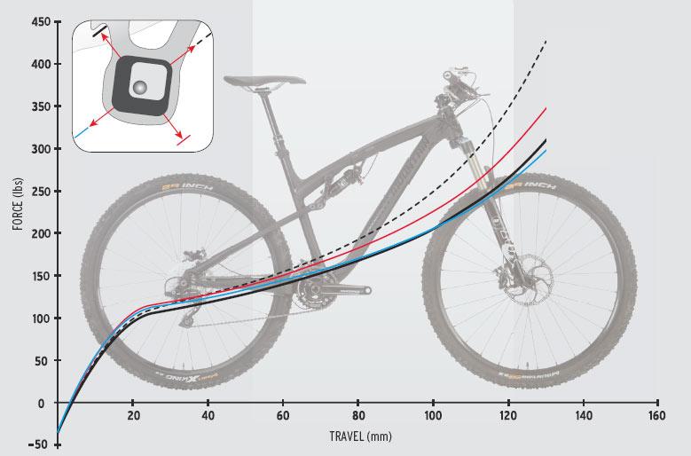 Ride-9 Graph