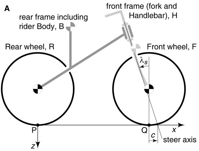 Why does STA matter?-riderless-bicycle-physics-diagram-science.jpg
