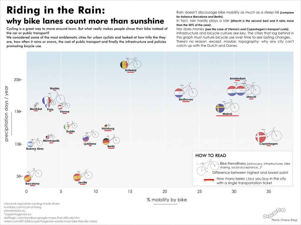 The more it rains the more you ride-ridingrain.jpg