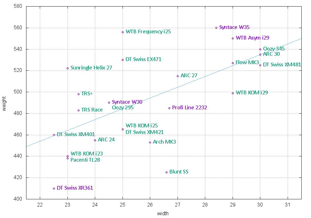 Comparison of alloy rims-rms.png