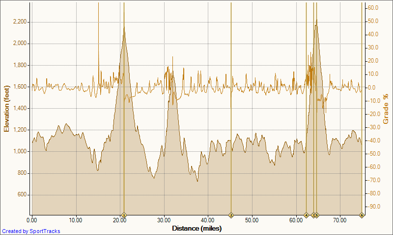 OT: Road Riding-road-3-mountain-madness-pilot-mountain-nc-6-5-2010-elevation-distance.png