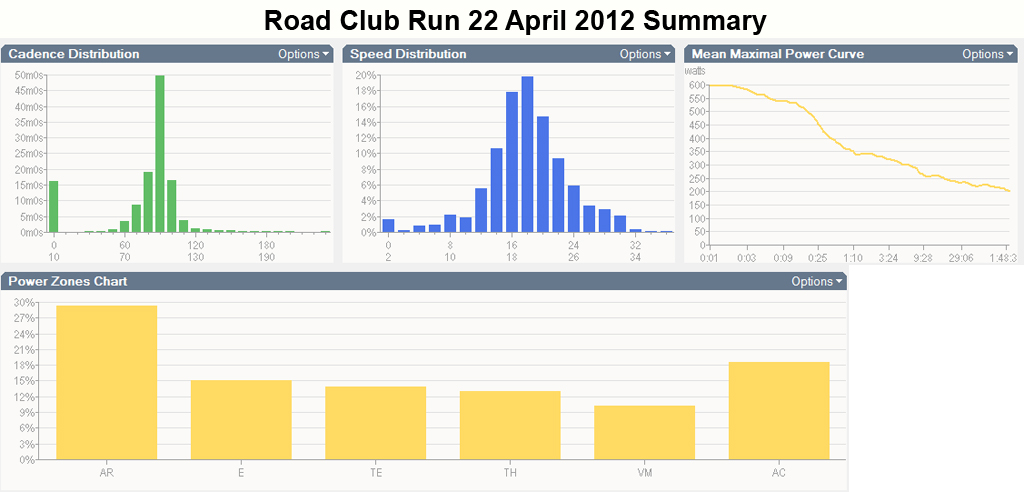PowerTap Disc-road_club_run_summary_22-04-2012.jpg