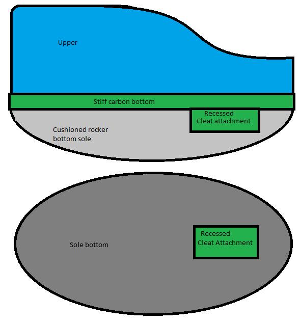 Possible idea: rocker bottom cycling shoes?-rocker-bottom-cycling-shoe.png