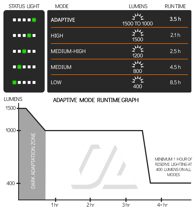 Light Output Vs Runtime Tests-runtime-1.png