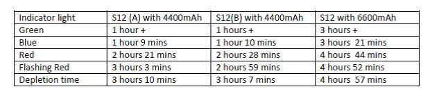 User Review: Xeccon S-12 ( Cree U2 )-s12-indicator-lights.jpg