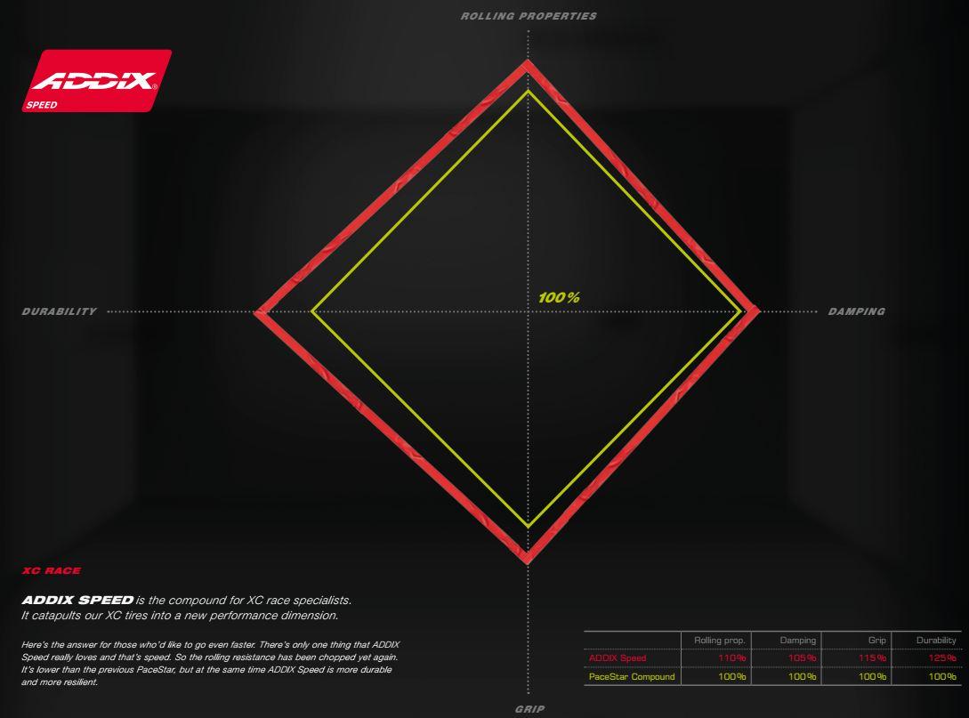 Schwalbe ADDIX Speed Compound