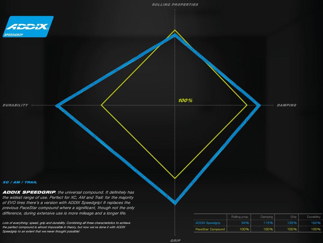 Schwalbe ADDIX Speed Grip Compound