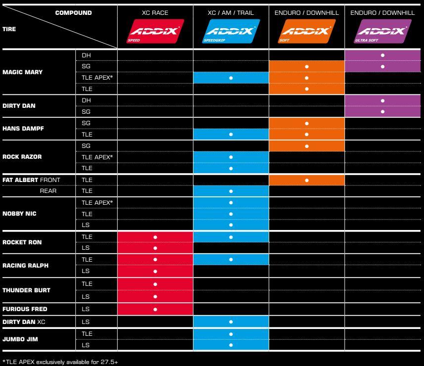 Schwalbe ADDIX Tire Chart