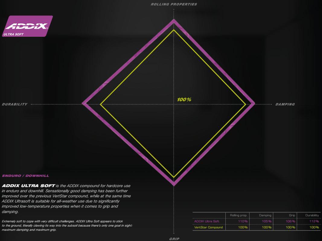 Schwalbe ADDIX Ultra Soft Compound