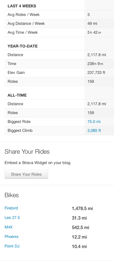 Miles for 2013 and other biking accomplishments? (Cheers PHXCHEM!)-screen-shot-2013-12-29-2.48.48-pm.png
