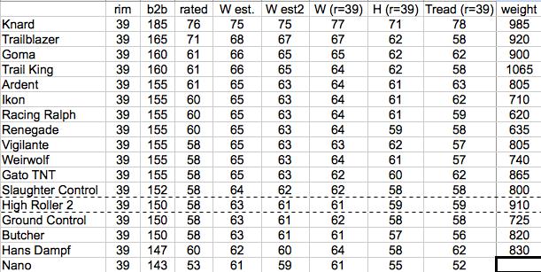 Tire Width Chart >> Forums Mtbr Com