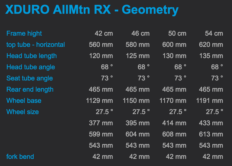 The Xduro AllMtn had 150mm of travel and a relatively steep 68 degree headtube angle. For comparison, the 140mm travel Specialized Turbo Levo has a 66.5 degree headtube angle.
