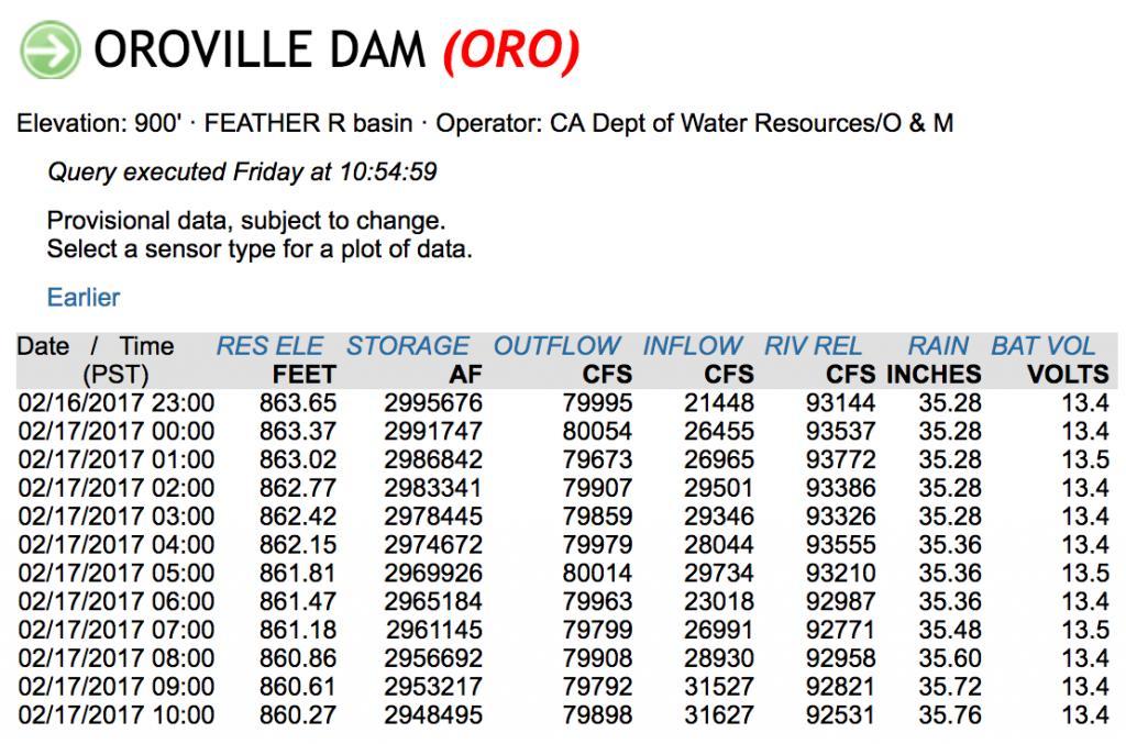 OT: The Oroville Reservoir situation-screen-shot-2017-02-17-10.55.37-am.jpg