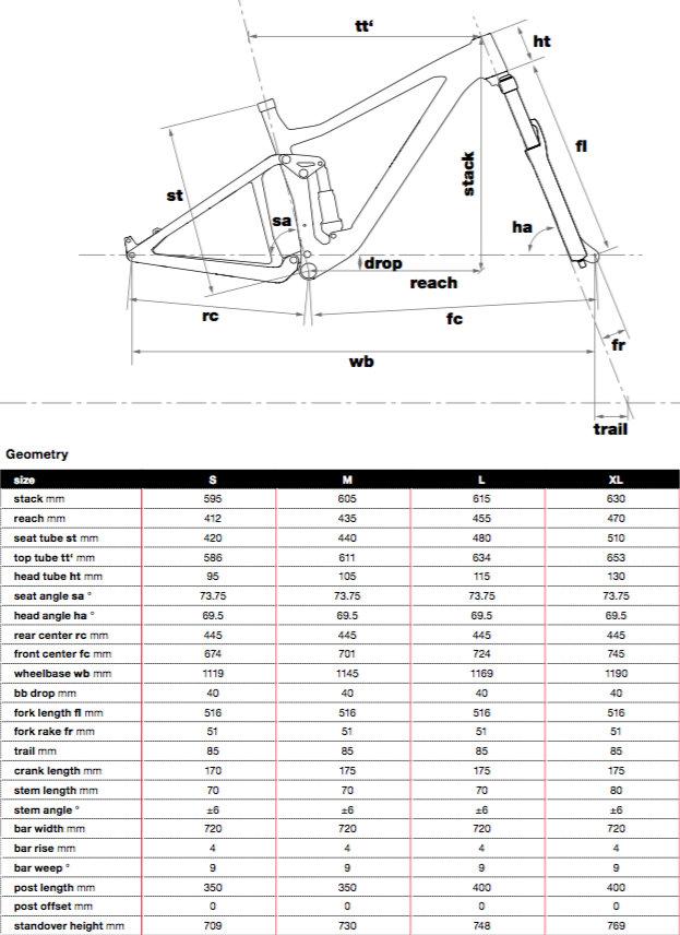 BMC Agonist Geometry