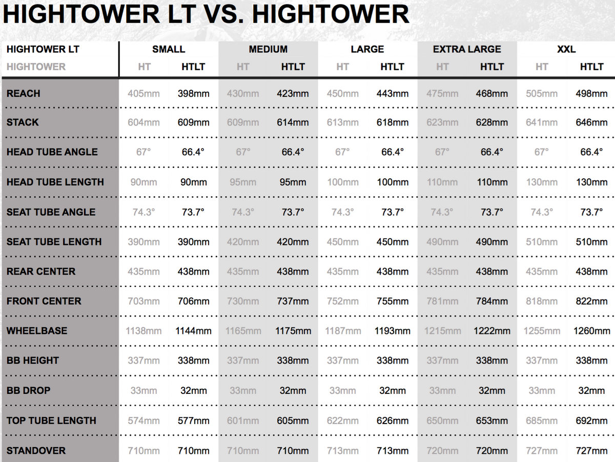 Santa Cruz Hightower LT Comparison