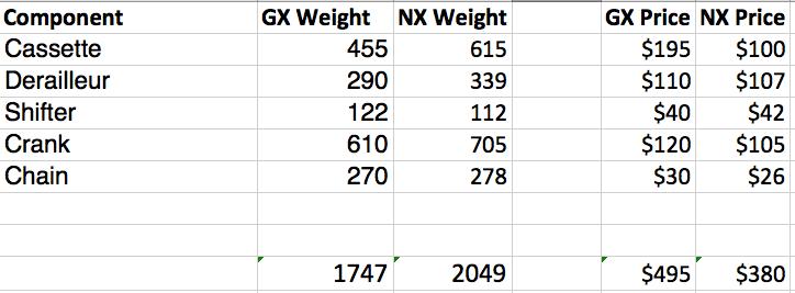 Eagle NX is $115 cheaper and 302 grams heavier than Eagle GX