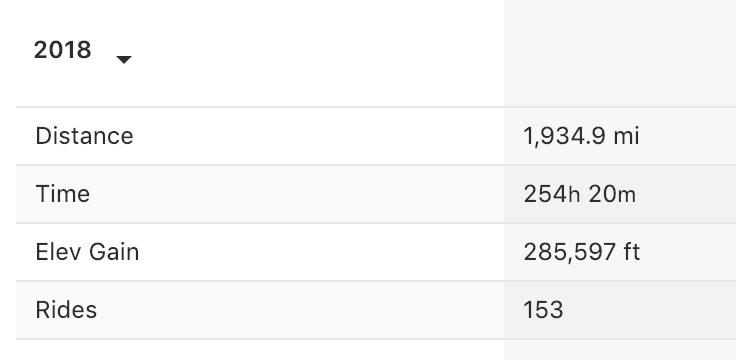 2018 riding stats-screen-shot-2018-12-22-9.58.08-pm.png