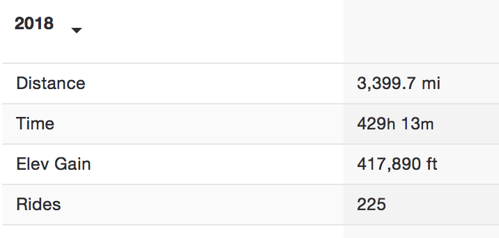 2018 riding stats-screen-shot-2018-12-30-3.56.04-pm.png