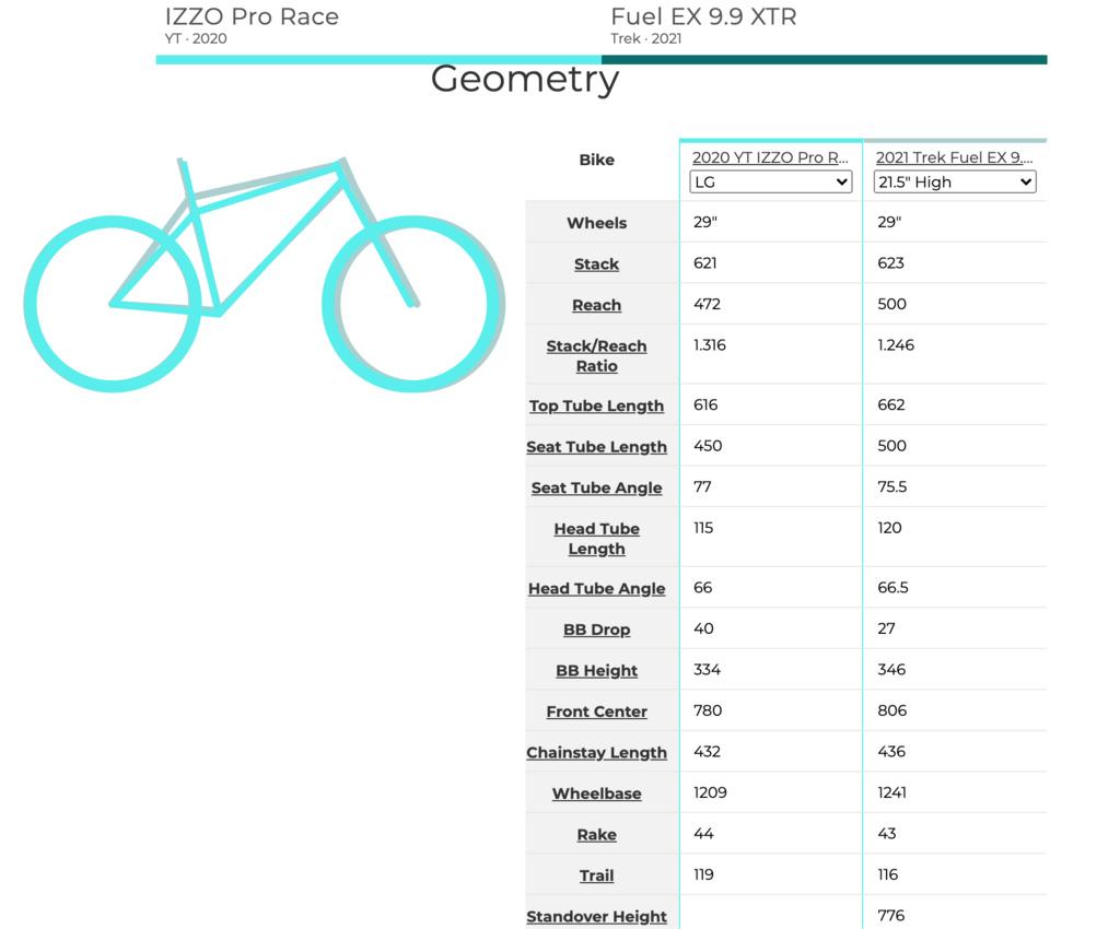 Eastern PA Bike Choice - What is too much travel, what is too slack? Bike recs?-screen-shot-2020-08-01-10.08.24-am.jpg