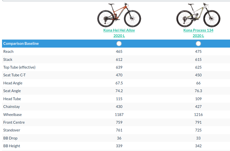 Hei Hei vs 134 29-screenshot_2020-02-19-https-geometrygeeks-bike.png