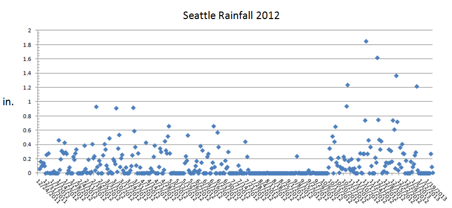 "Dirt Rag ""Last Chance For Gas"" column this month.-seattle_rainfall_2012.png"