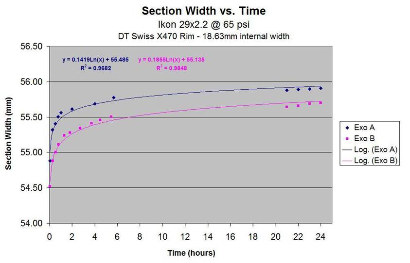 Universal tire sizing?-section-width-vs-time.jpg