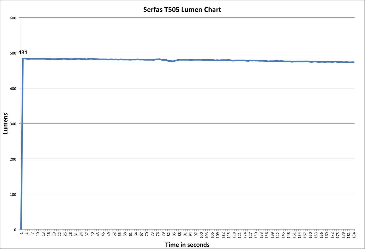 Serfas USL-505 Lumen chart