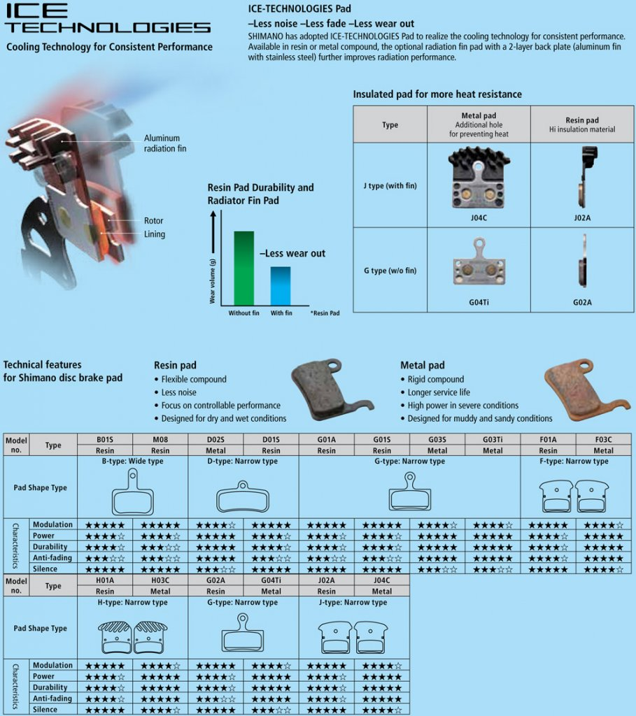 Brake Fade Chart : Useful info shimano brake pads mtbr