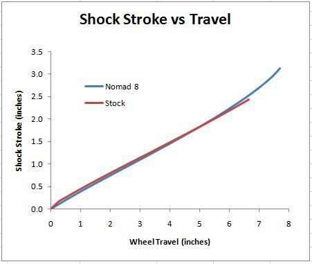Name:  shock_stroke.jpg Views: 1811 Size:  19.0 KB