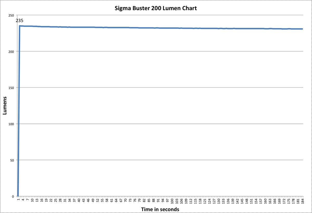 Sigma Buster 200 Lumen Chart