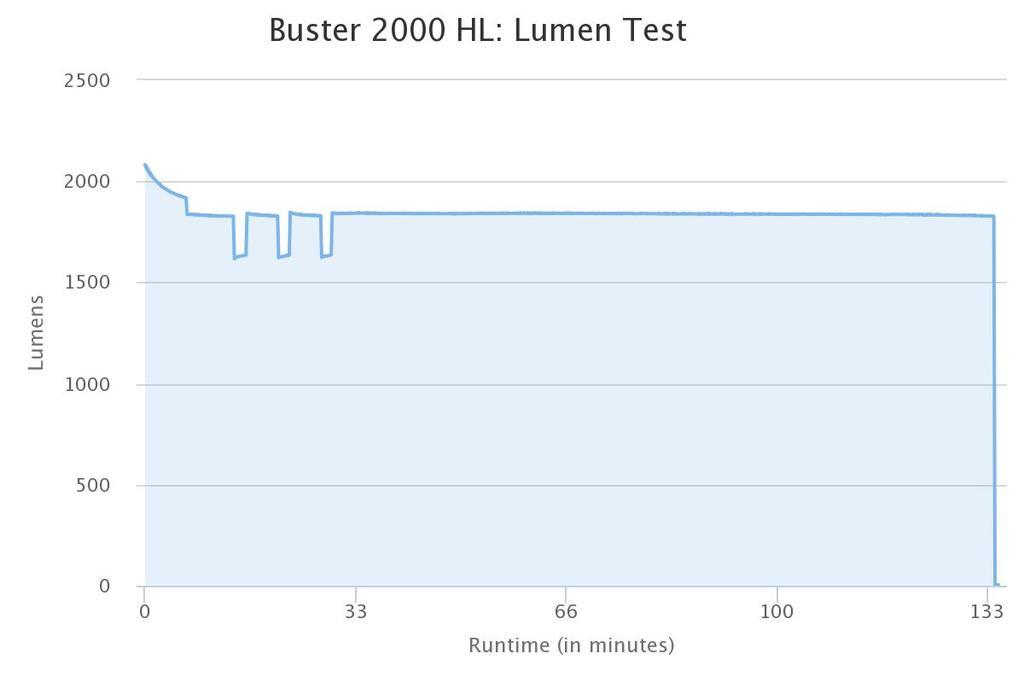 Light Output Vs Runtime Tests-sigma-buster-2000-hl.jpg