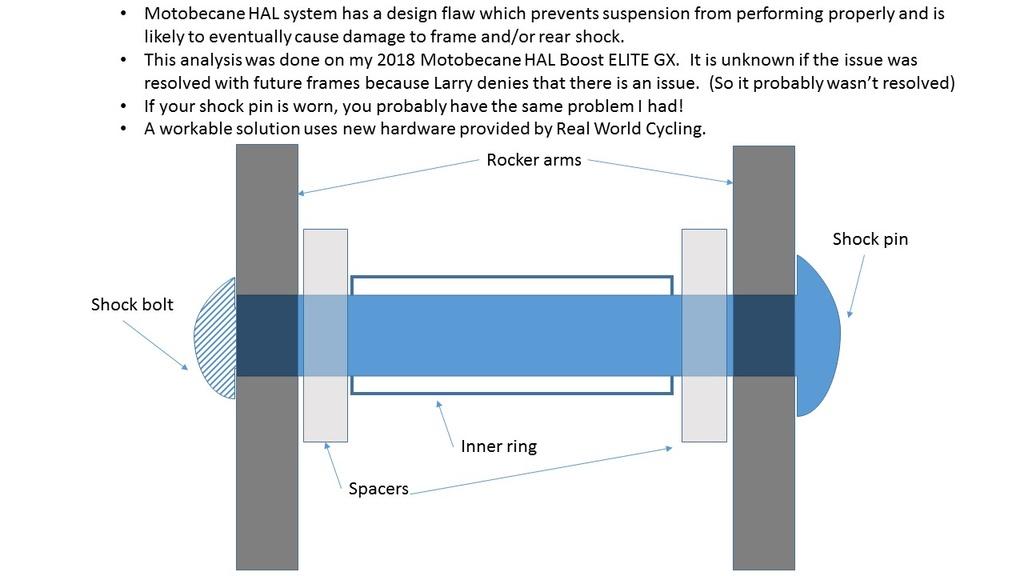 Motobecane HAL rear shock mounting hardware: design issue and solution.-slide1.jpg