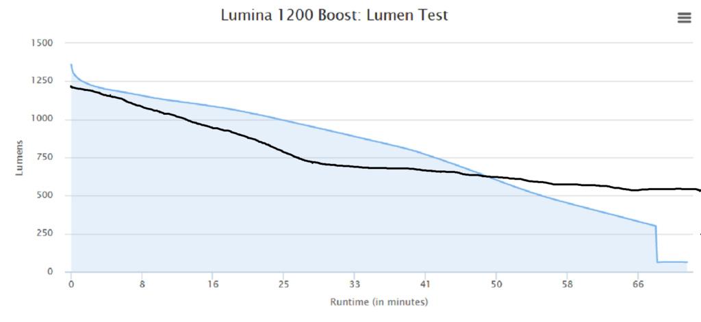 New cheap-o Chinese LED bike lights 2018-sp10-vs-lumina-1200-boost.jpg