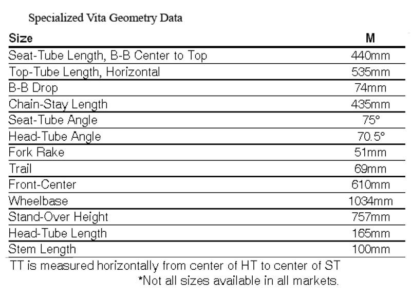 Men's Geometry vs. Women's Specific Design-specialized-vita-geometry-data.jpg