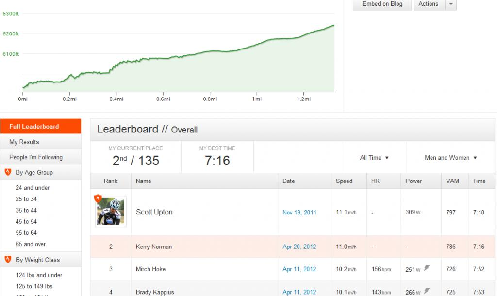 Hot Strava...awesomeness or Evil?-spring-brook-loop-north-climb-.jpg