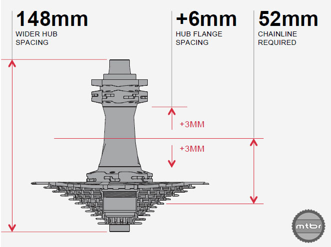 The new standard adds 6mm to total hub flange spacing.