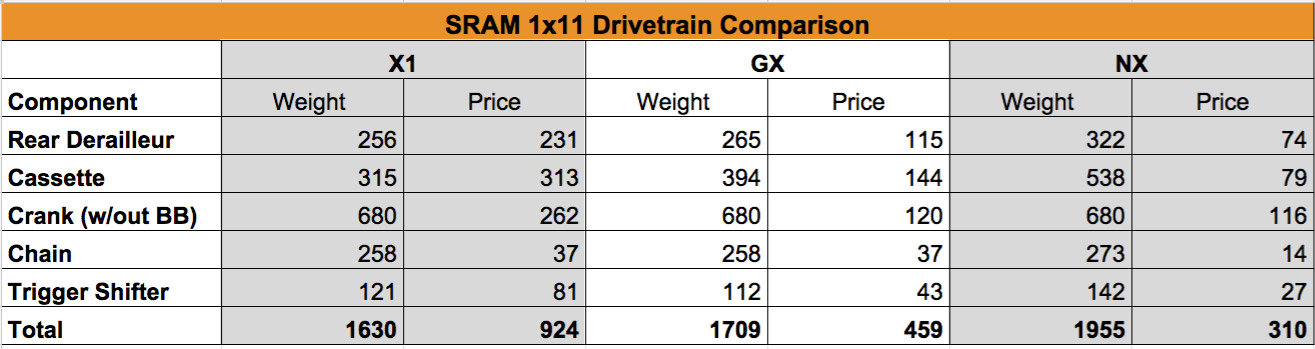 A 1x NX drivetrain retails for roughly $159 less than a GX and weighs only a half pound more largely due to the regular spline drive cassette.