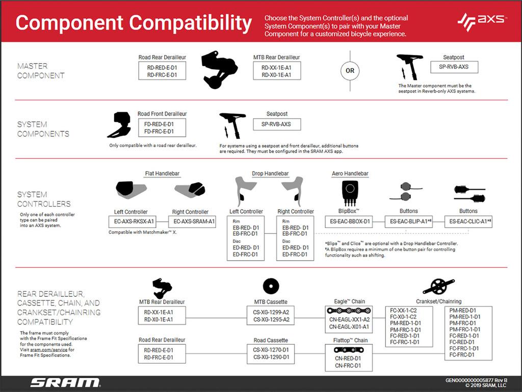 New Oiz-sram-eagle-axs-compatibility-map.jpg