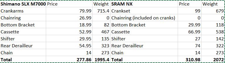 How bad is SRAM NX?-sram-nx-vs-m7000.png