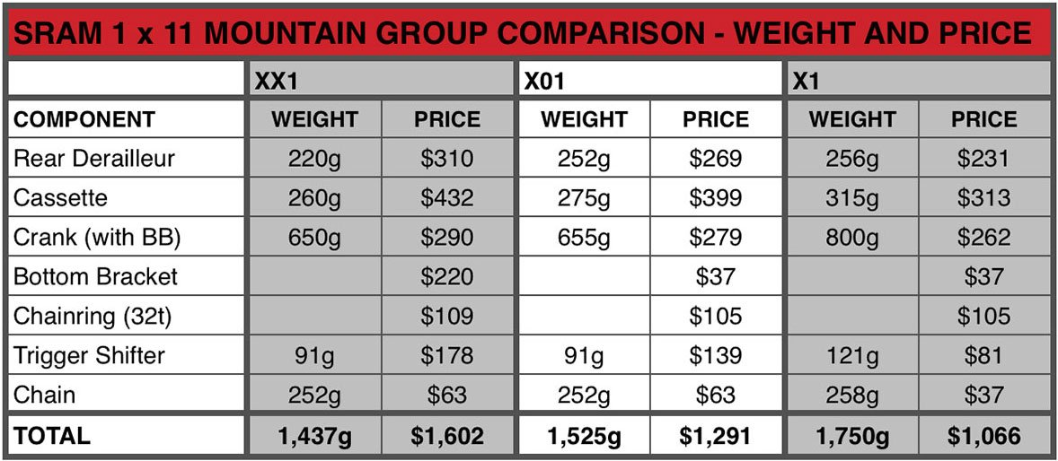 This  chart compares the weights and price of the the 1x11 components.
