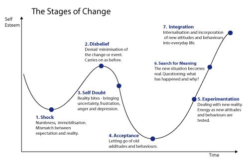Name:  stages_of_change.png Views: 110 Size:  11.4 KB