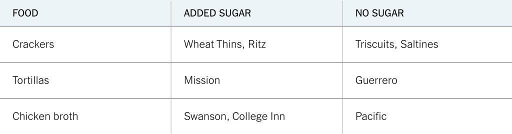 Big Sugar-sugar-chart-jumbo-v2.png