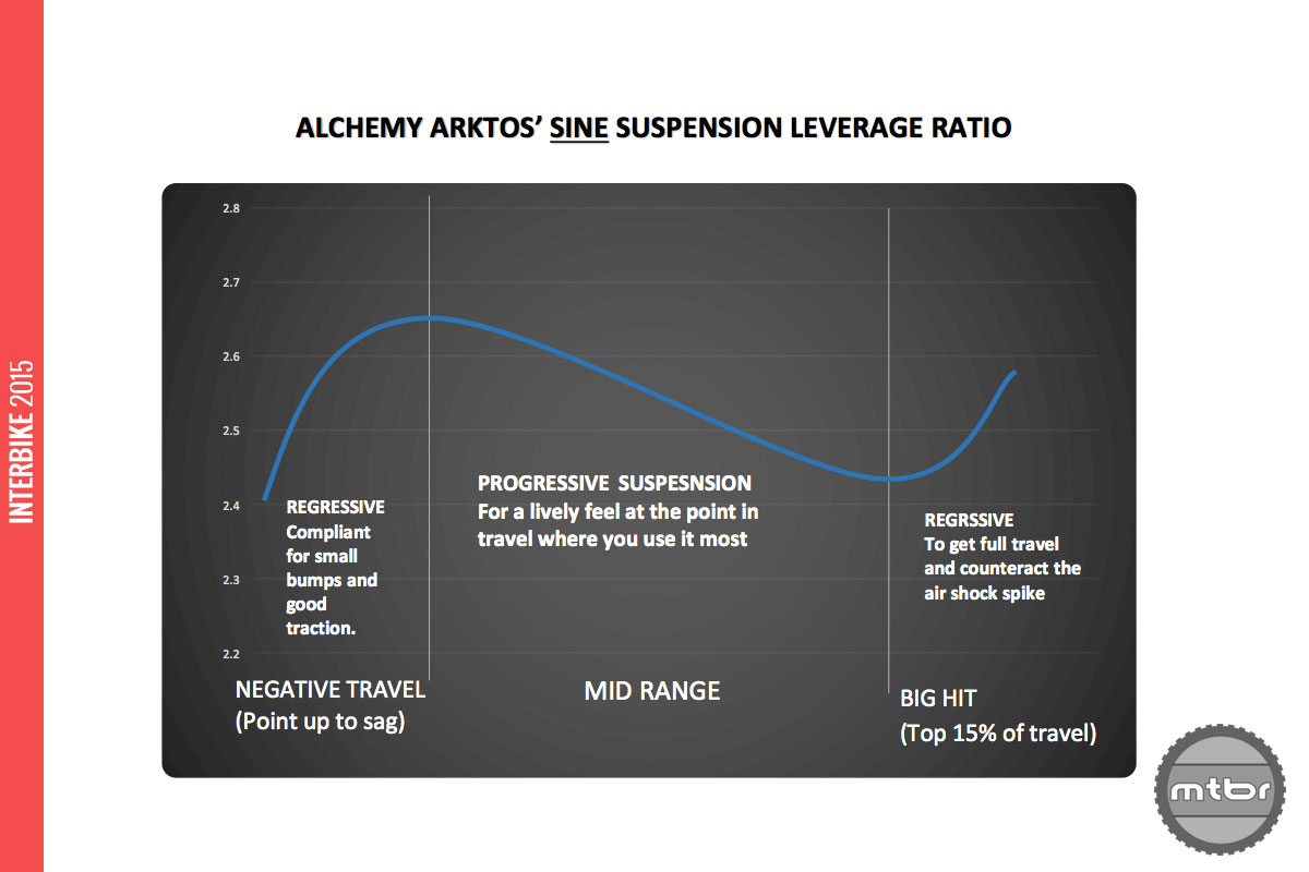 The sine curve of the new Sine suspension.