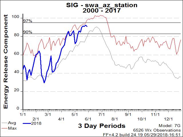 2018 AZ Fire Restriction UPDATES Thread-swa_az_station_g.png