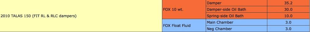 Fox Talas 32 rlc oil change- oil volume?-talas.jpg