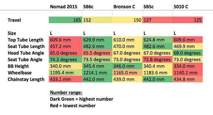 Yeti SB5c vs SB6c?-numbers.jpg