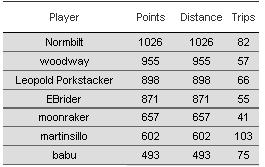 Name:  Top 7 - 09-03.JPG