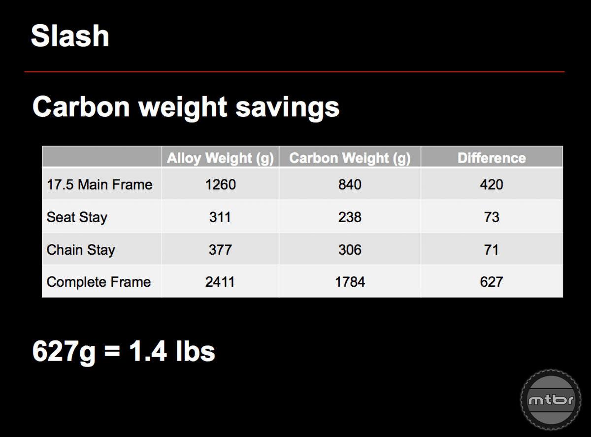 Trek Slash Frame Weight Savings