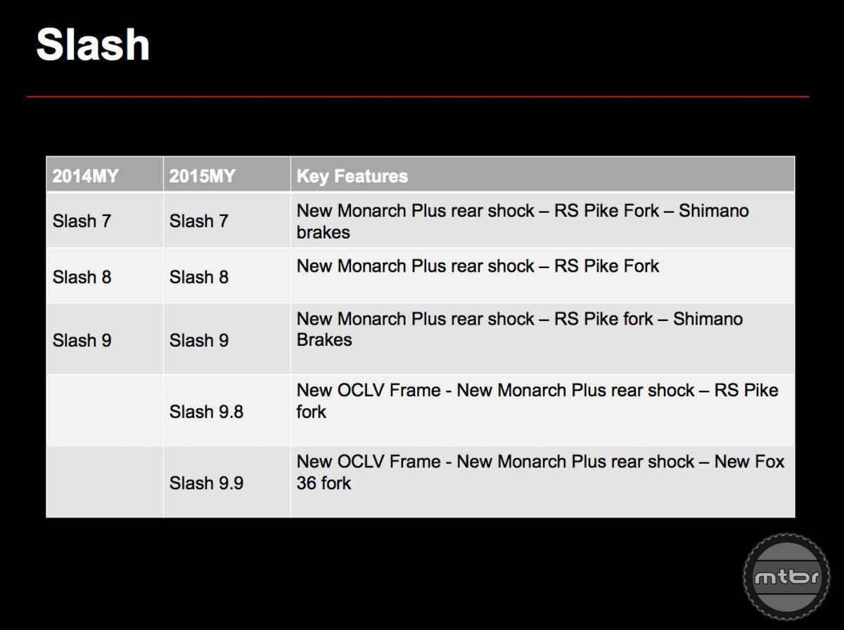 Trek Slash Models
