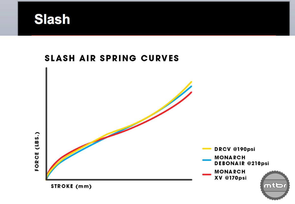 Trek Slash Rear Shock Spring Curves